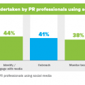 Using social media for PR