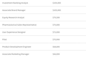 The Highest-Paying Jobs and Fields of Study in the US