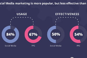 Marketing Strategy – The Most Important B2B Digital Marketing Trends and Stats of 2017 [Infographic] : MarketingProfs Article