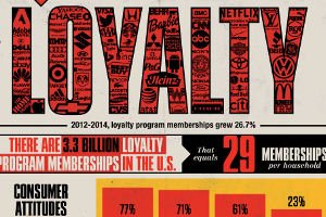 Is Brand Loyalty Dead? The Past, Present, and Future of Customer Loyalty