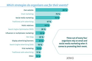 How Events or Conferences Are Marketed to, and Found by, Attendees