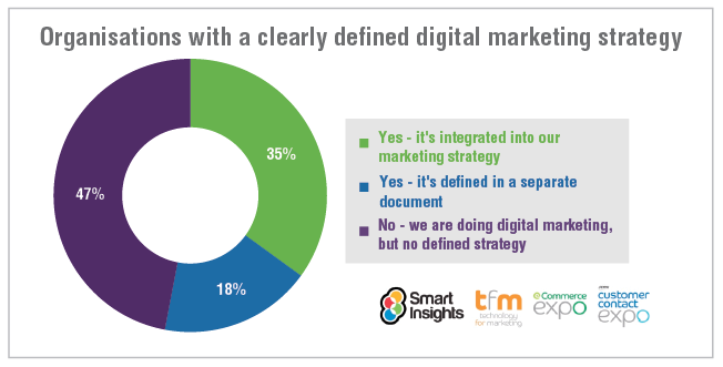 What percentage of businesses have a digital marketing strategy?