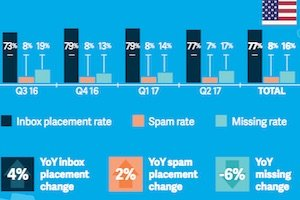 Email Deliverability: Inbox Placement Benchmarks by Industry, 2017