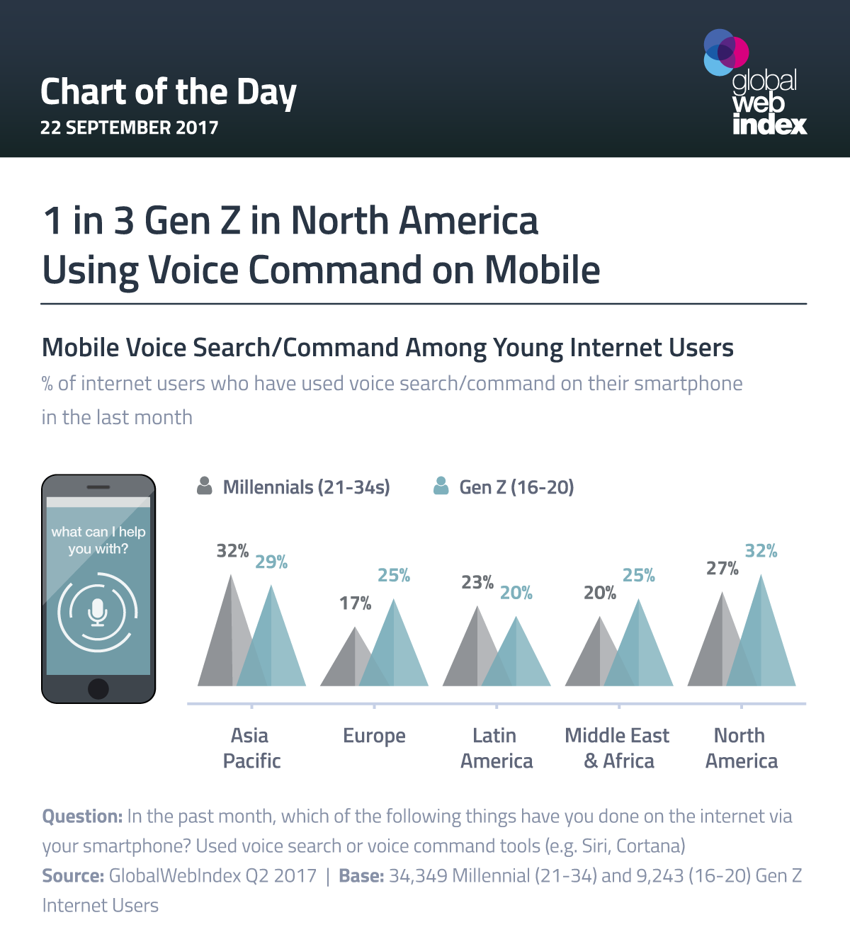 Is voice search a rising trend for Gen Z mobile users?