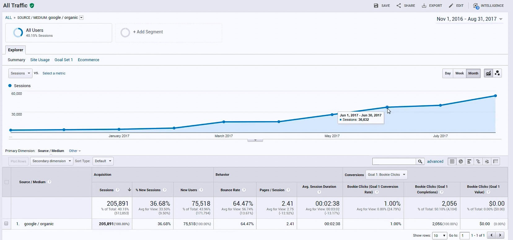 [SEO Case Study] How To Rank In The Most Competitive Niches In SEO