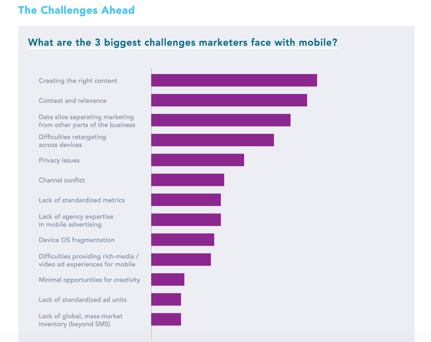 These are the biggest challenges marketers are facing with mobile