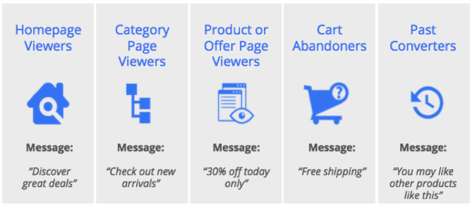 5 Methods to Get More from your Display Retargeting Activity