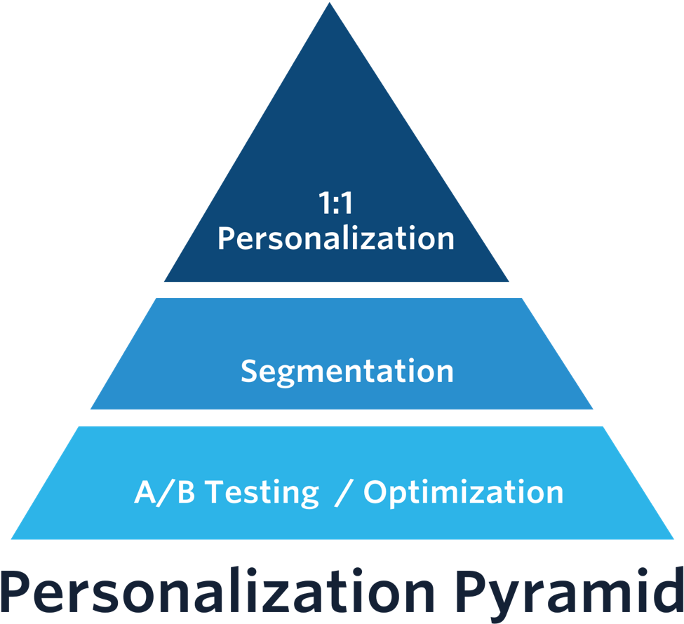 The Experience Personalization Pyramid | Smart Insights