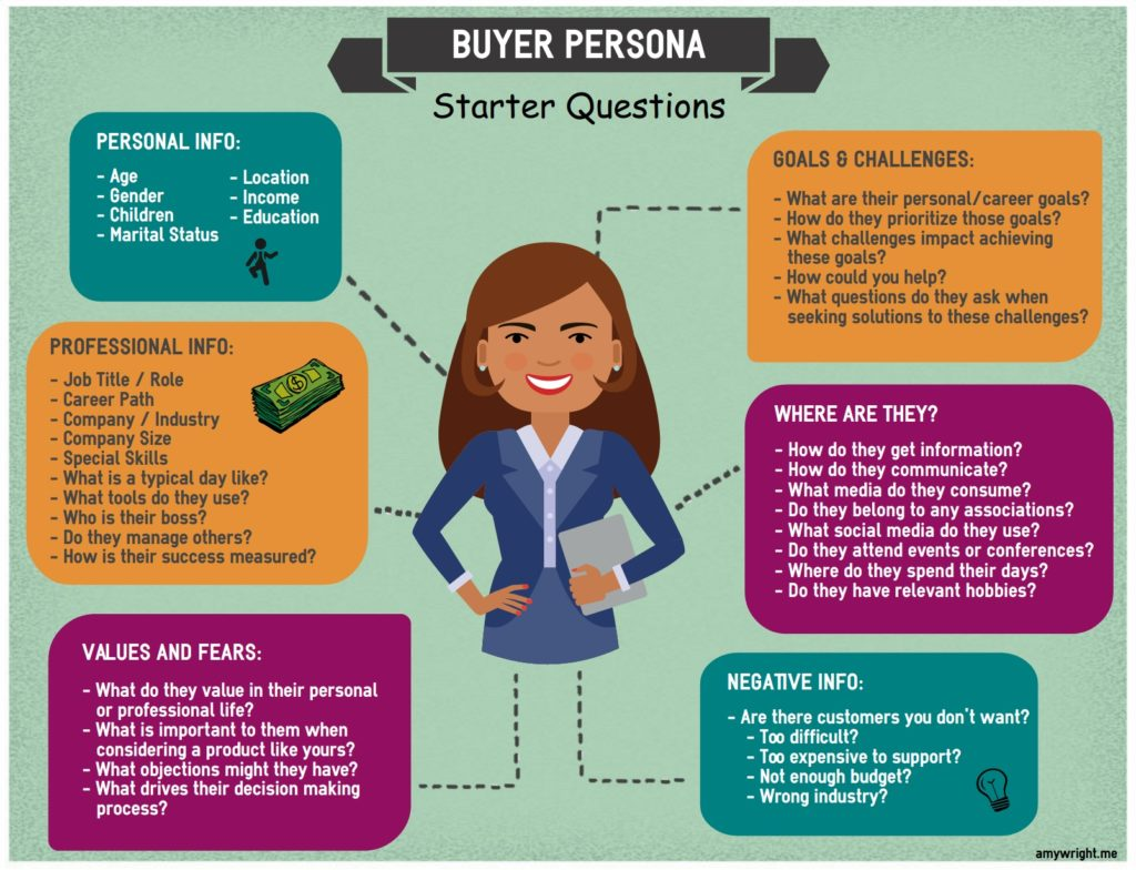 What is a 'Buyer Persona' and Why is it Important? | Good To SEO