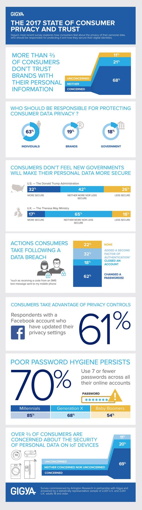 Your customers don't trust you with their personal information [infographic]