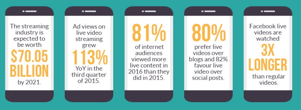 How Should Online Businesses Be Using Live Video?