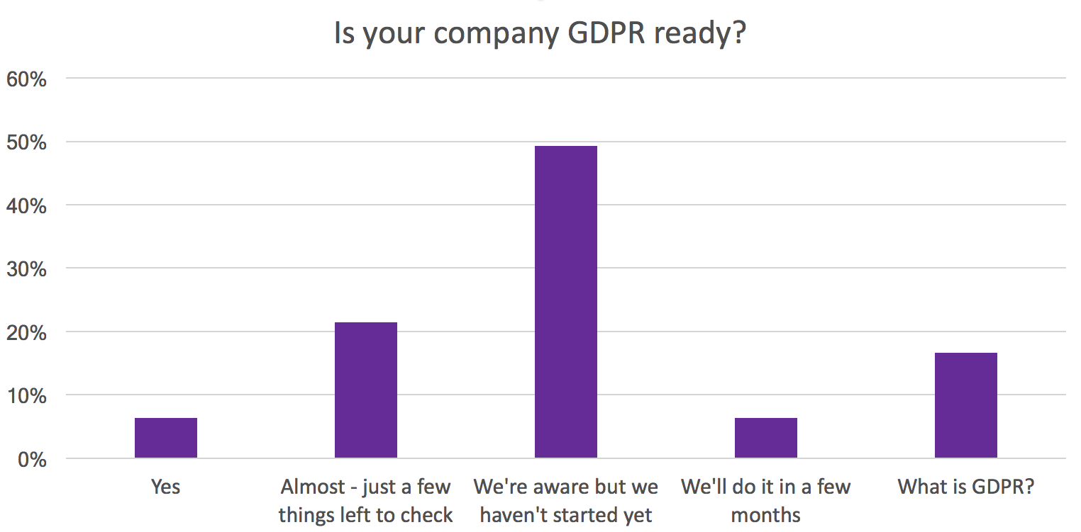 Only 6% of companies replied that they are ready for GDPR