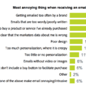 What annoys your clients the most when receiving an email?