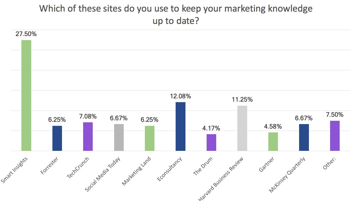 These are the most popular marketing blogs for keeping up to date