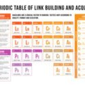 Search Engine Marketing – SEO Periodic Table of Link Building and Acquisition [Infographic] : MarketingProfs Article