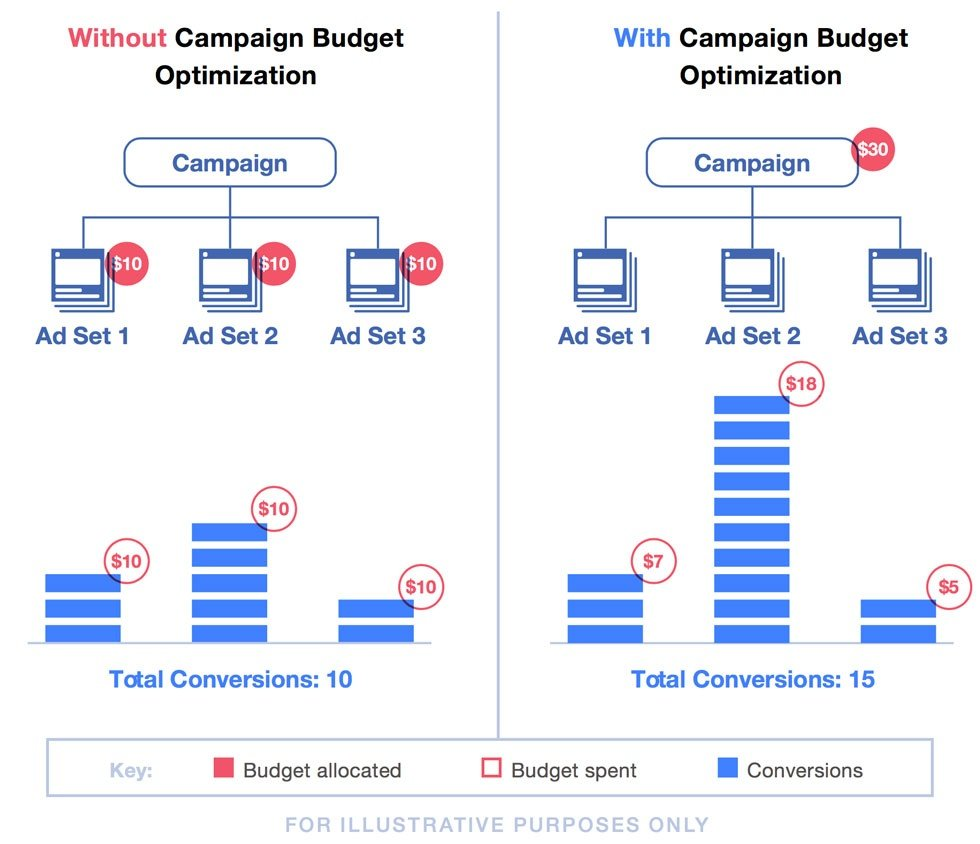 Facebook's Adding a New Option to Help Advertisers Maximize their Ad Budgets