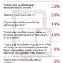 Defining digital strategy | Smart Insights