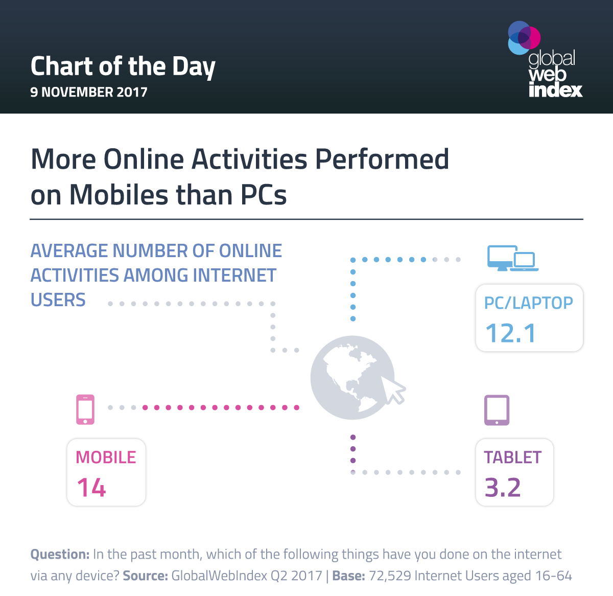 More Online Activities Performed on Mobiles than PCs