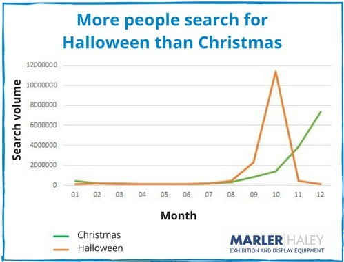 Is Halloween more popular than Christmas?