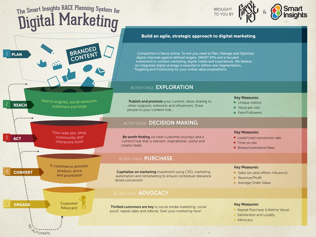 How to structure an effective multichannel marketing plan