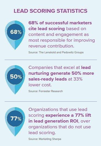 How Social Media can Augment Your Lead Scoring Process