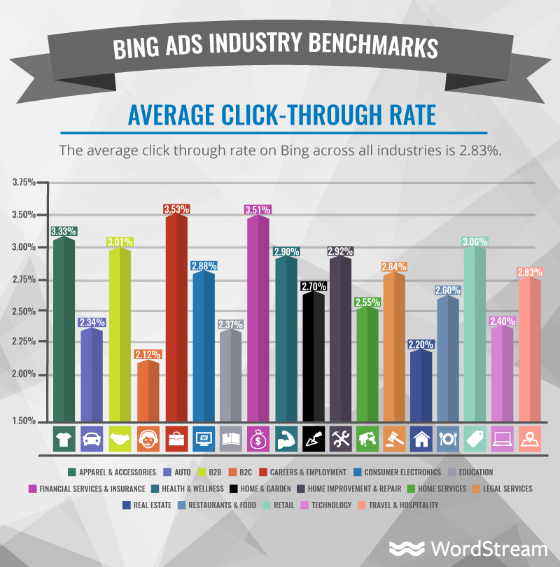 Bing Ads Benchmarks for YOUR Industry