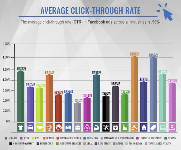 What Sort of Performance Should You Expect from Your Facebook Ads? [Study]