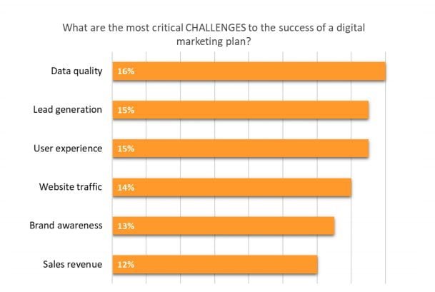 The critical challenges to marketing plan success and are