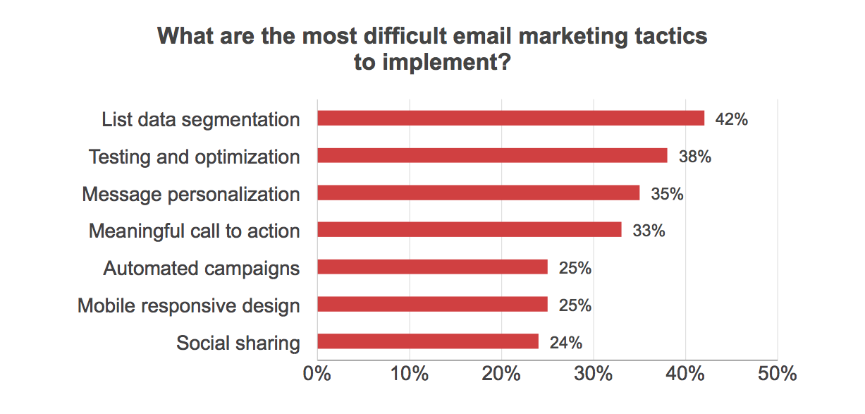 Most difficult email marketing tactics
