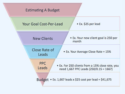 PPC budget strategy: Tips for success on a limited budget