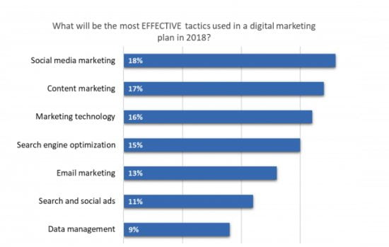 What are the most effective digital marketing tactics