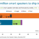 2018 smart home digital assistants: Popularity and growth forecasts