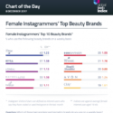 The most engaged with beauty brands on Instagram