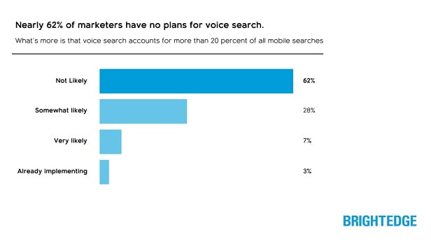 How to get mobile SEO for voice search right | Good To SEO
