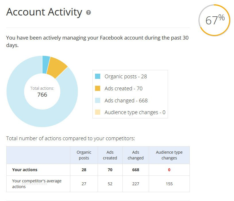 New, FREE Facebook Analytics Tools from WordStream
