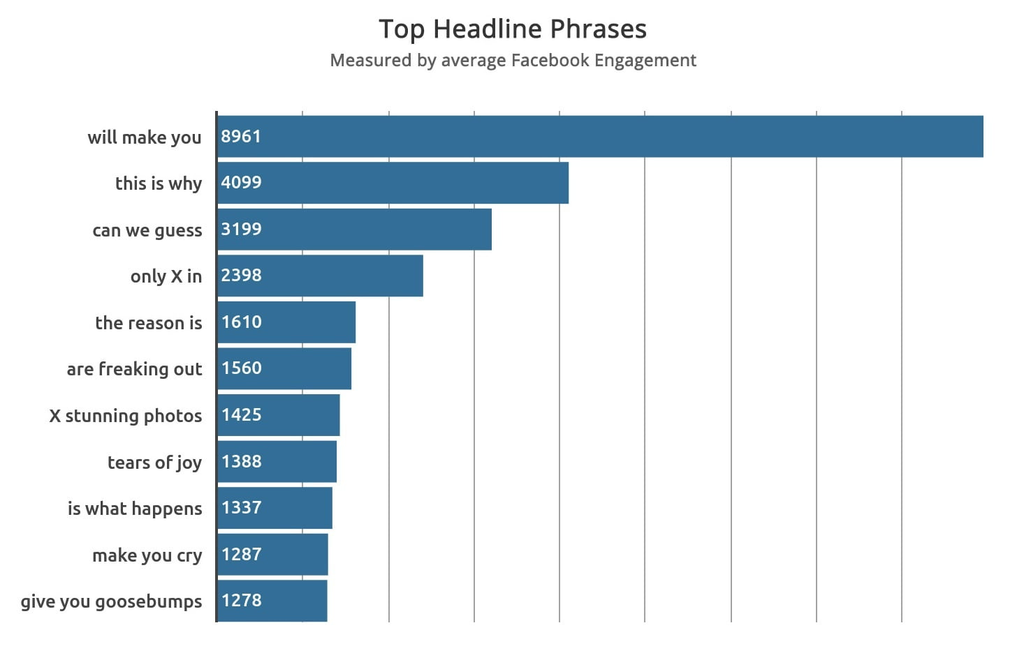 New Data Reveals it's Time to Change Your Headline Strategy
