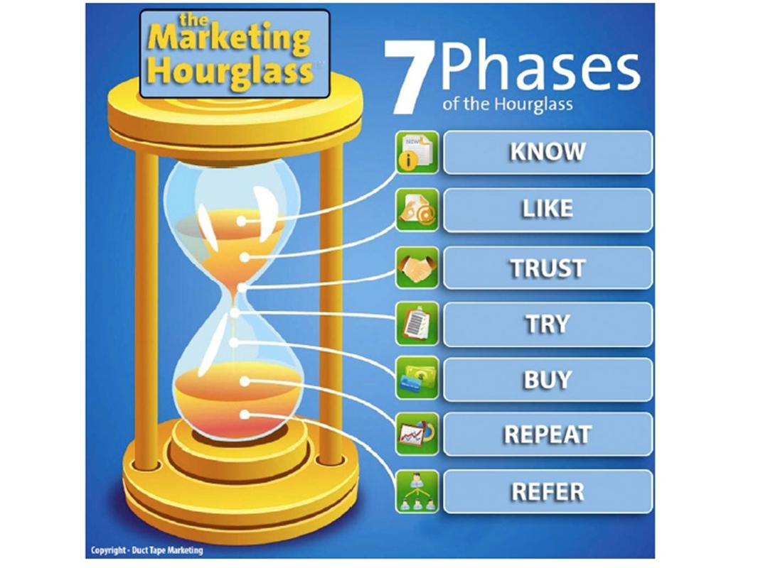 Guiding the Customer Journey with the Marketing Hourglass