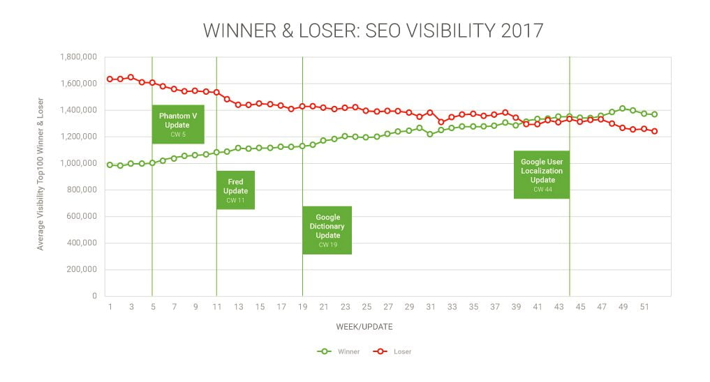 2017 search trends