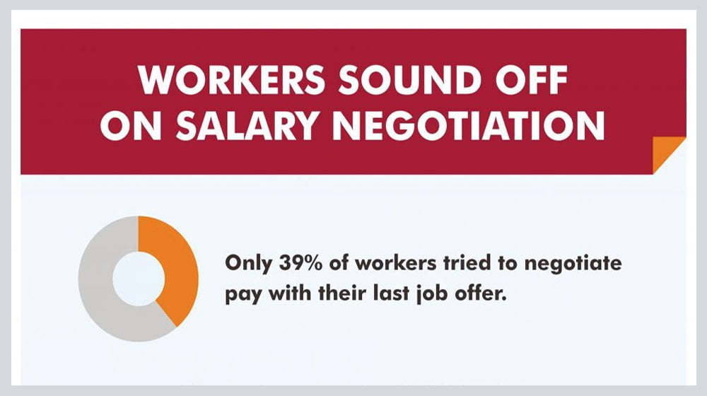 Just 39% of Employees Want to Negotiate Their Salary – Small Business Trends