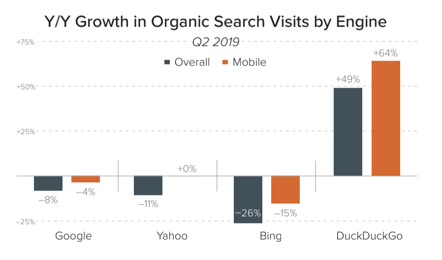 Google is Reportedly Delivering Less Organic Search Traffic Than Last Year
