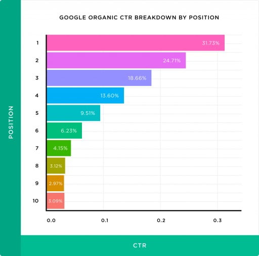 The #1 Result in Google Gets 31.7% of Clicks, New Study by Backlinko and ClickFlow Finds - Press Release