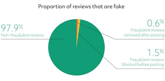 Fake Product Reviews Drive Companies To Form Stronger Technology Partnerships 09/20/2019