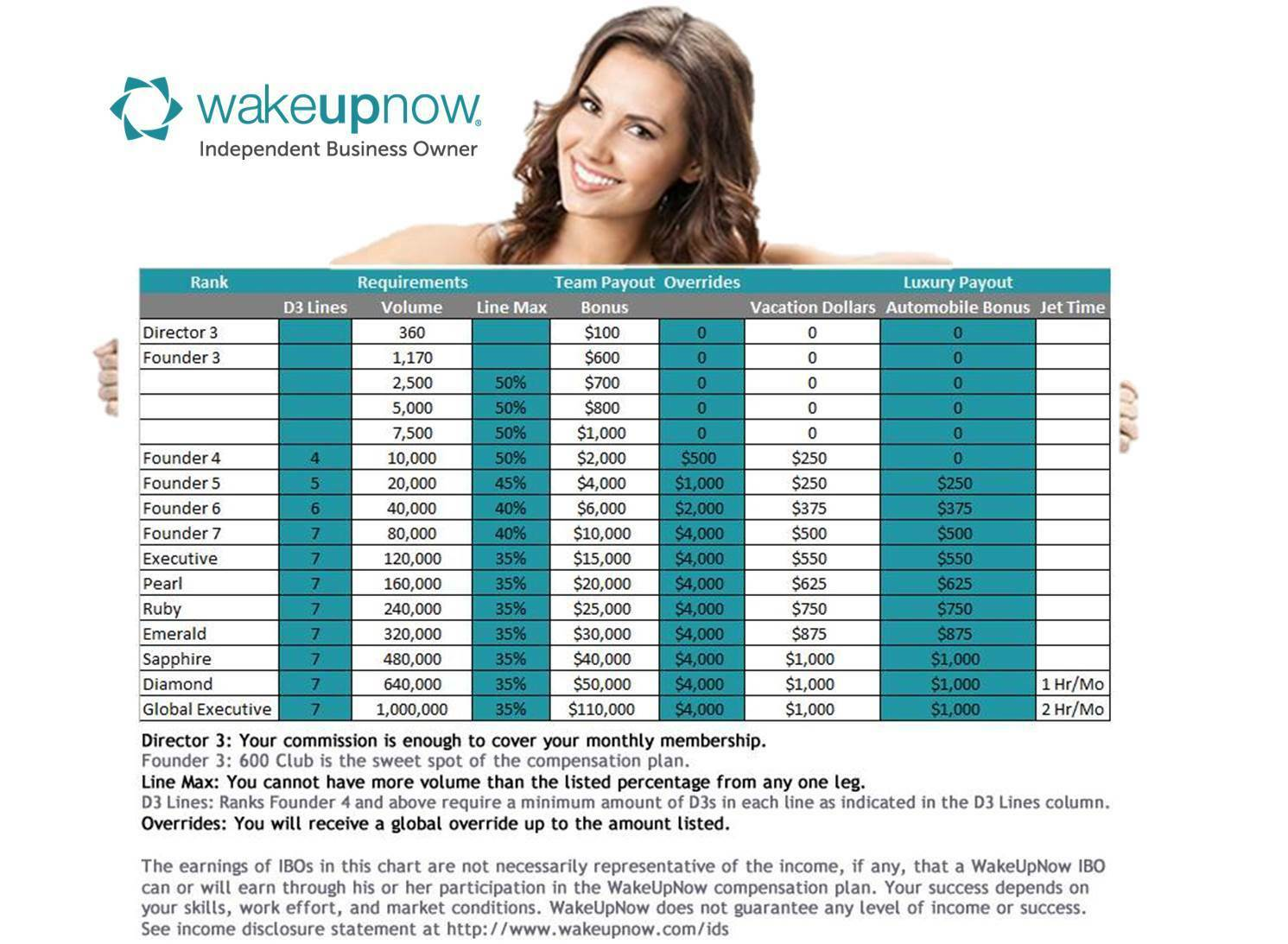 WakeUpNow Traveling deals, discounts with over 33,000 companies!