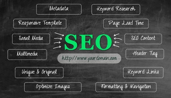 Improve your On-Site SEO with Software Development