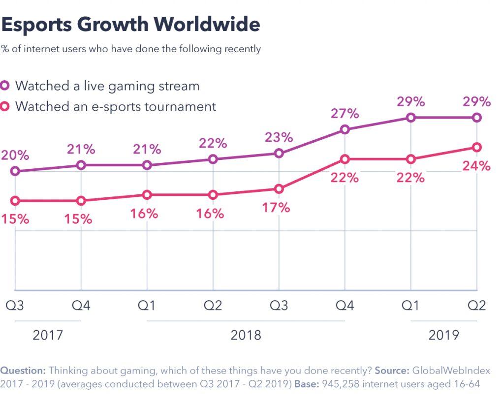 Chart showing esports growth worldwide.