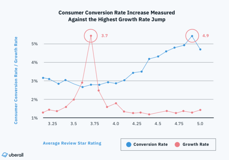 Achieving 3.7 Google My Business rating stars delivers highest conversion boost, study finds