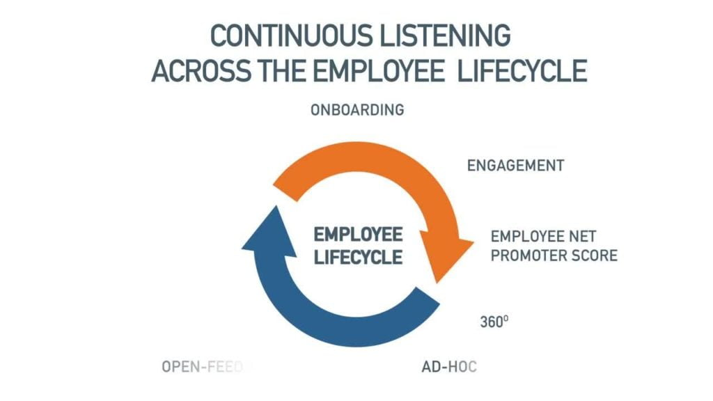 Confirmit for Voice of the Employee | Employee Engagement