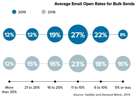 Email Tactics of Senders With High Open Rates