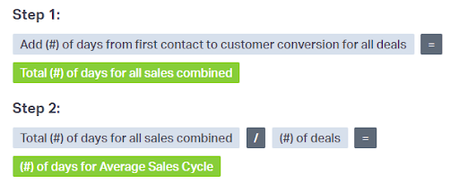 How To Build An Email Lead Nurture Campaign That Gets Sales