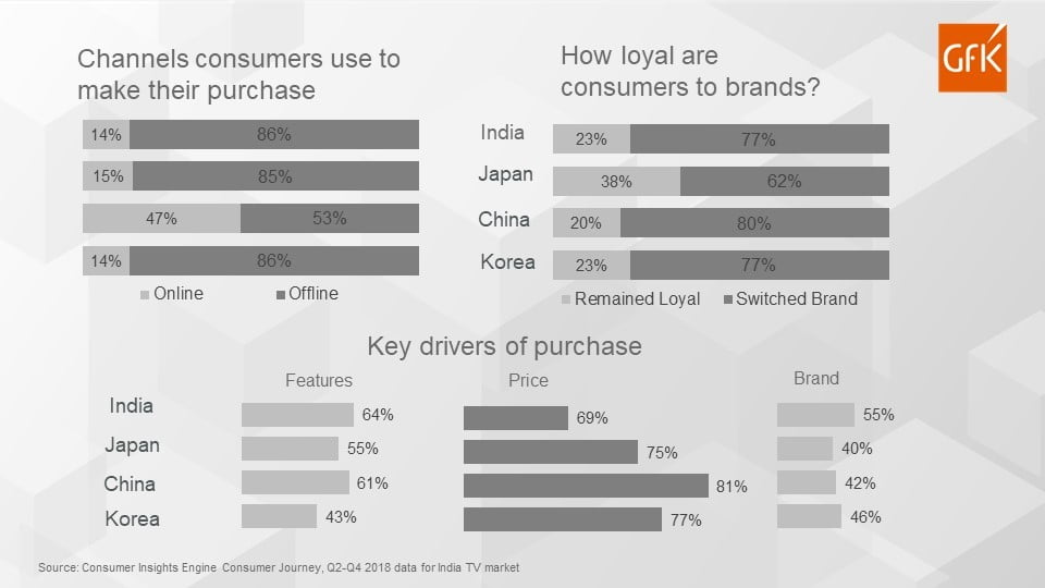 How do Indian TV consumers make their final purchase?